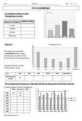 Lire un graphique – Cm1 – Cm2 – Exercices corrigés