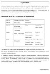 Préhistoire – Ce2 – Histoire – Document enseignant – Cycle 3