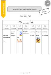 Je découvre les différentes graphies du son [k] - CE2 - Leçon