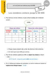 Je lis et j'écris les nombres jusqu'à 99 999 – CM1 – Leçon