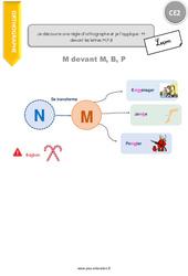 Je découvre une règle d'orthographe et je l'applique : M devant les lettres M,P,B - CE2 - Leçon