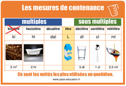 Contenances - Tableau de mesures illustrés