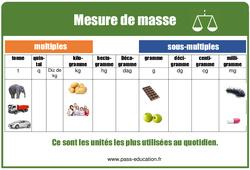 Masses - Tableau de mesures illustrés