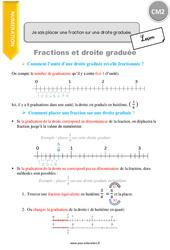 Je sais placer une fraction sur une droite graduée – CM2 – Leçon