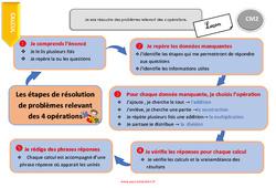Je sais résoudre des problèmes relevant des 4 opérations – CM2 – Leçon