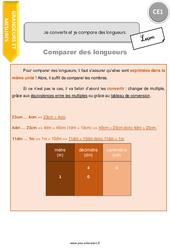 Je convertis et je compare des longueurs – CE1 – Leçon